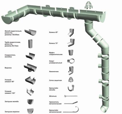 Пластиковые водосточные системы