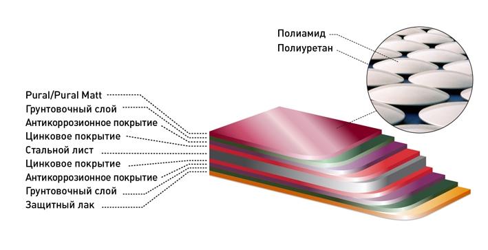 Структура стального листа металлочерепицы c покрытиями Pural и Pural Mat