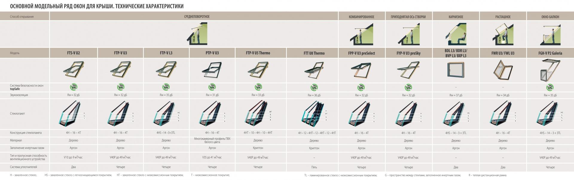 Сравнительная таблица мансардных окон