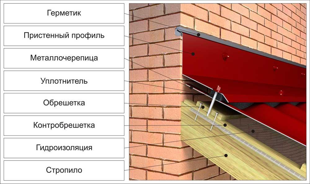 Услуги по герметизации швов в деревянном доме