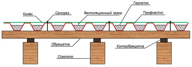Заделка швов на потолке своими руками