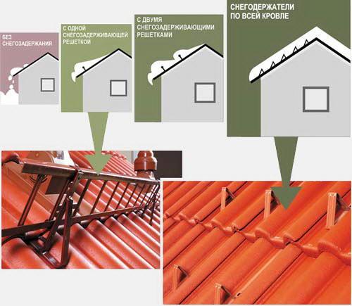 Снегодержатели для крыши