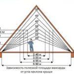 Как рассчитать угол наклона крыши Read more http://proroofer.ru/montaz/montazh-krovli/ugol-naklona-kryshi.html