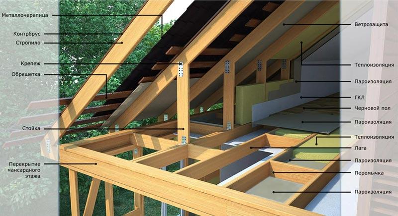 Особенности мансарды крыши