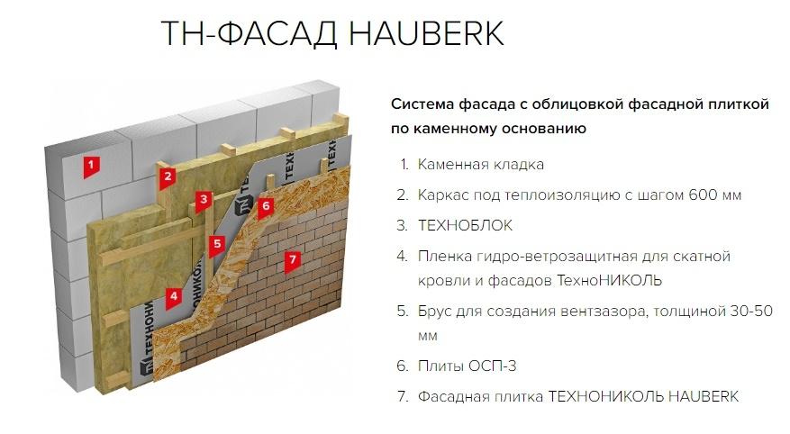 Система фасада с облицовкой фасадной плиткой по каменному основанию