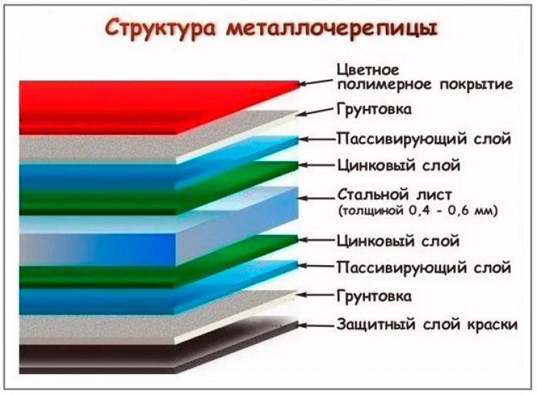 Структура слоев металлочерепицы.