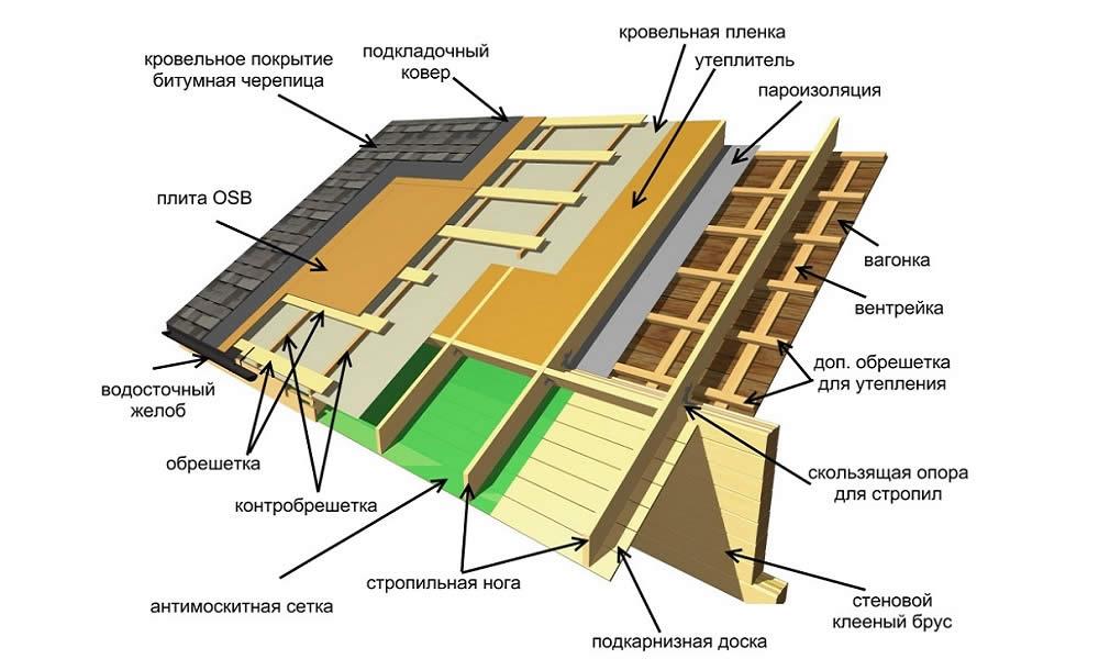 Схема обустройства крыши с мягкой кровлей