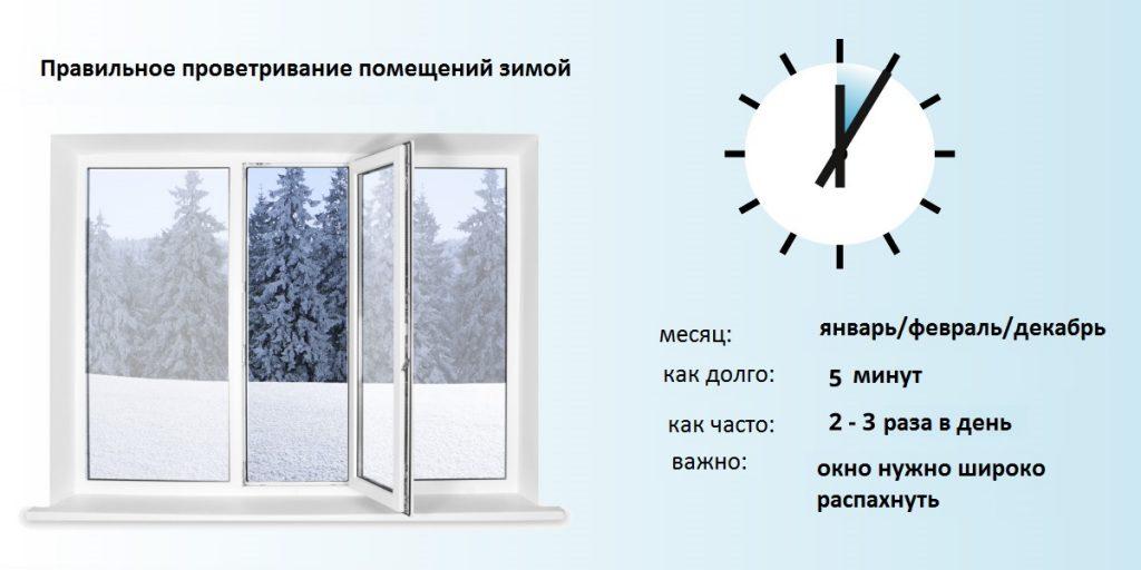как правильно проветривать помещение зимой
