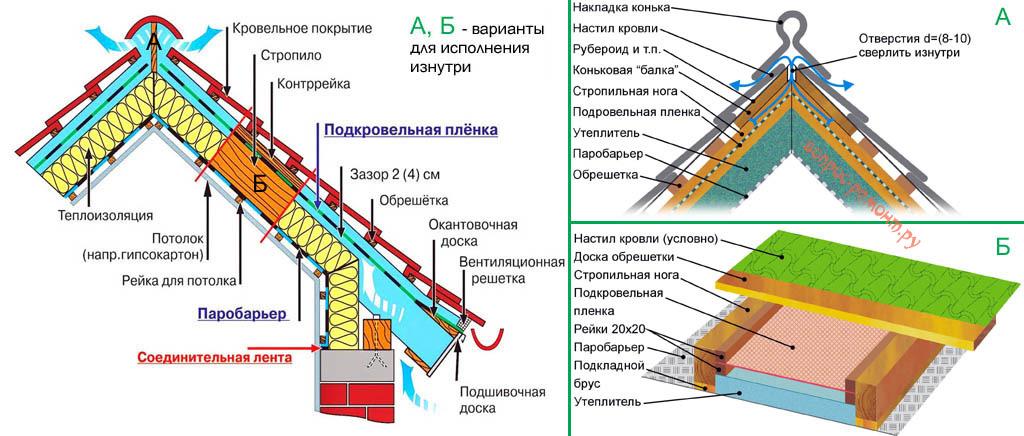 Как выбрать материал для утепления крыши
