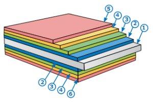 Общее описание покрытий продукции Компании Металл Профиль
