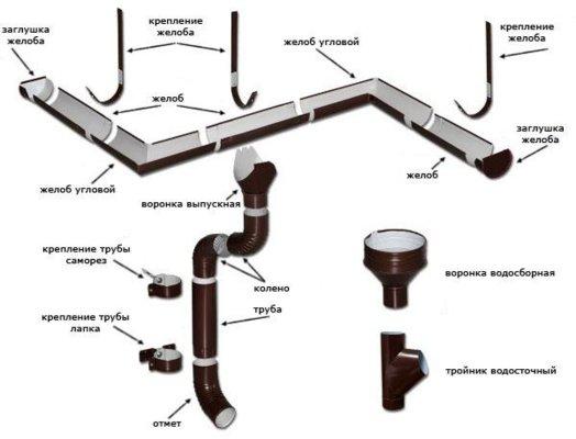Металлические водосточные системы