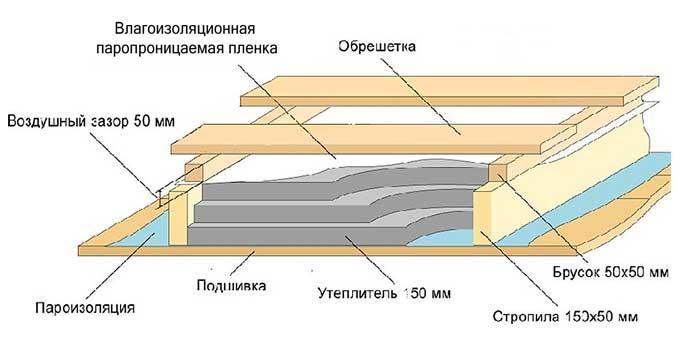 Схема утепления мансарды дома