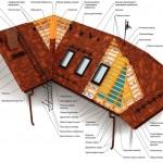 Скатная кровля: устройство крыши