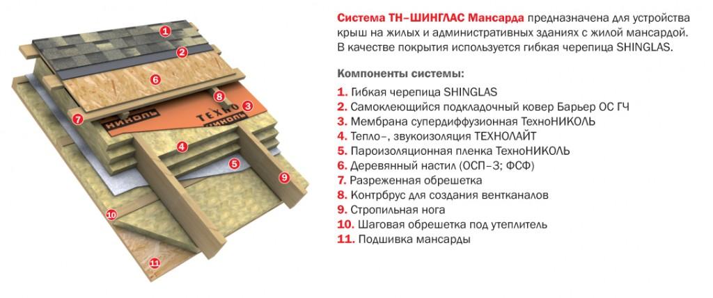ТН-ШИНГЛАС_Мансарда