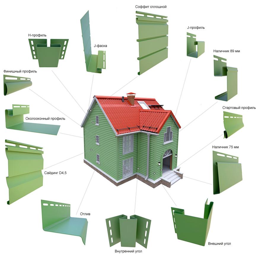 Схема применения элементов сайдинга