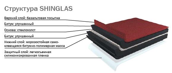 Структура ТЕХНОНИКОЛЬ SHINGLAS