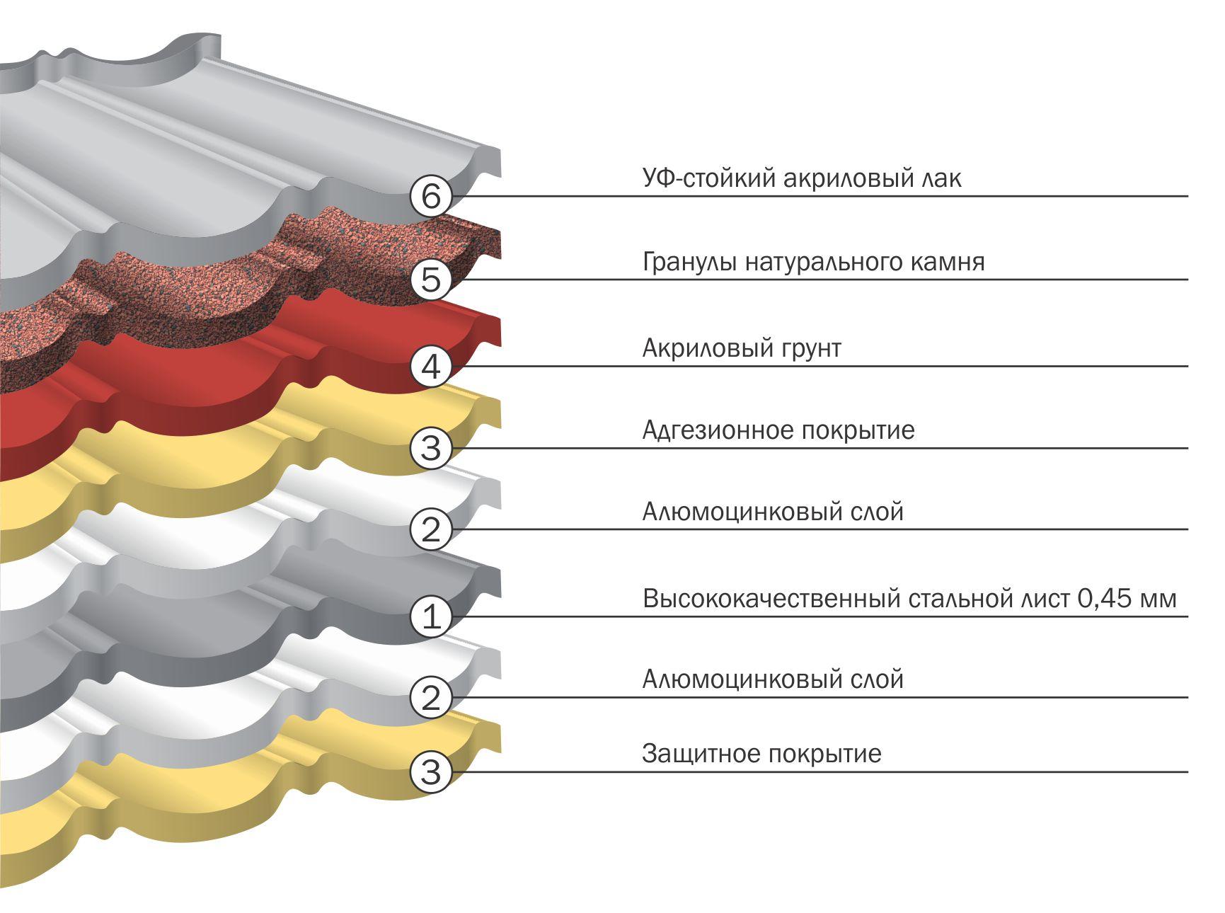 Композитная черепица ТЕХНОНИКОЛЬ LUXARD® (Люксард)