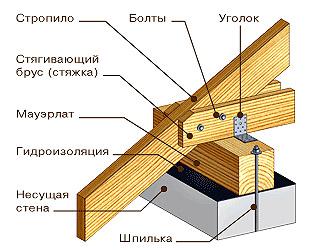 Деревянные стропила для крыши