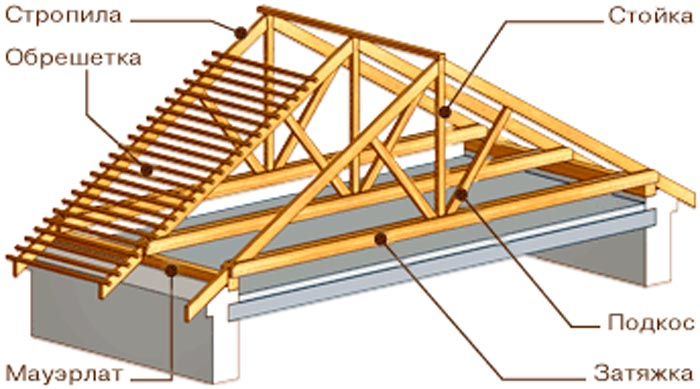 Схема стропил для крыши