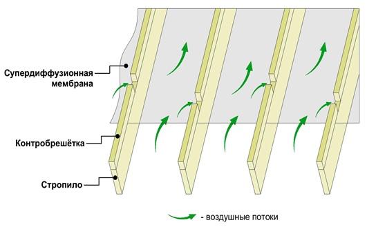 Движение воздушных потоков между контрбрусом