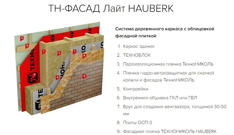 Система деревянного каркаса с облицовкой фасадной плиткой