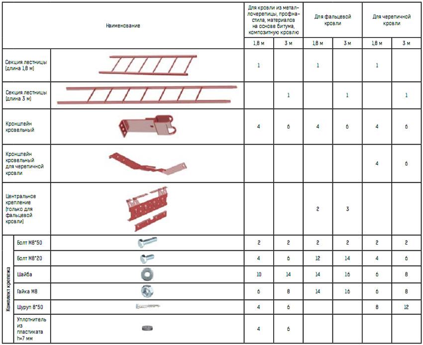 Комплектация кровельных лестниц