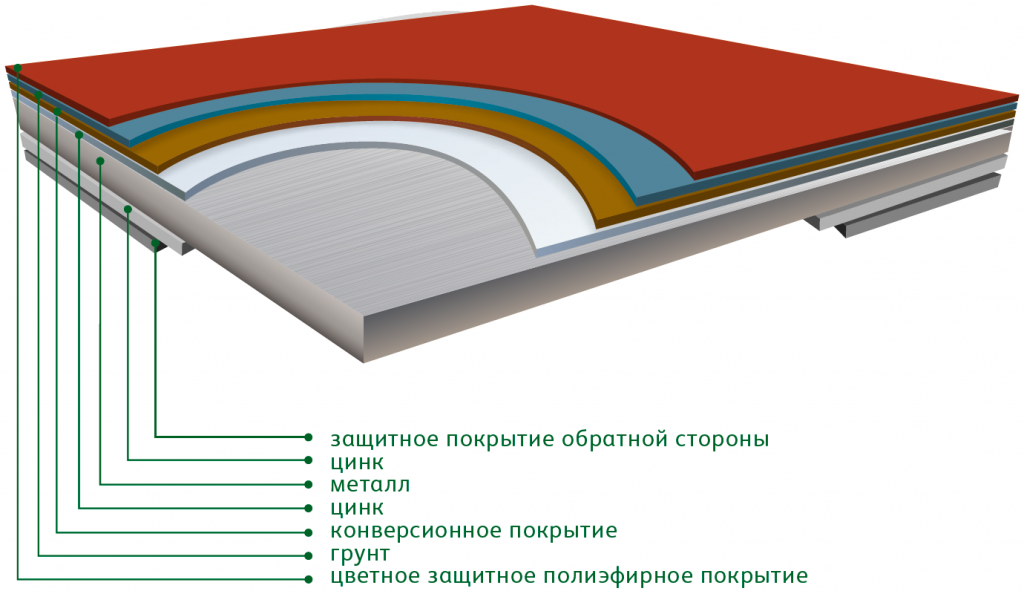 Покрытие металлочерепицы