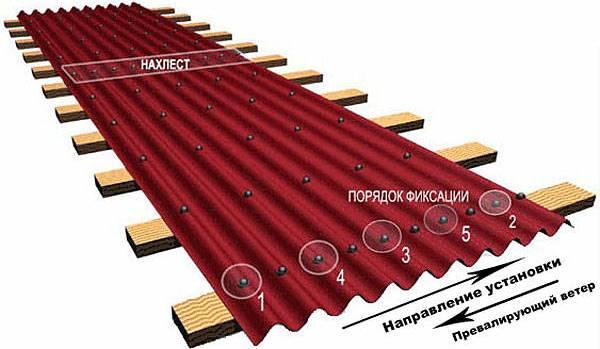 Порядок фиксации волнистых битумных листов